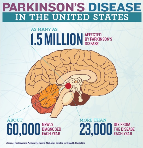 Parkinson's Disease in the United States