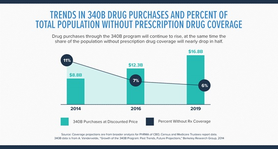 340B drug purchases chart