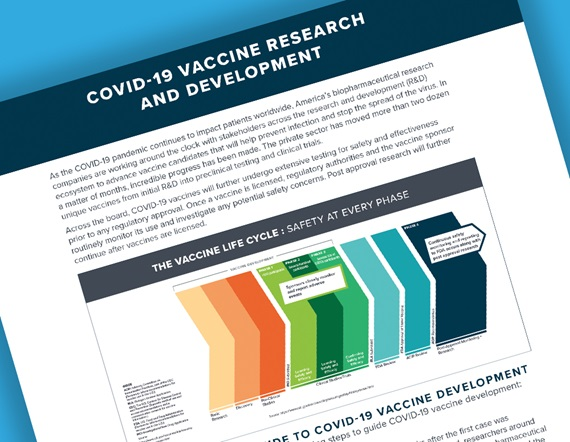 A teaser image displaying a portion of PhRMA's fact sheet on Covid-19 Vaccine Research and Development