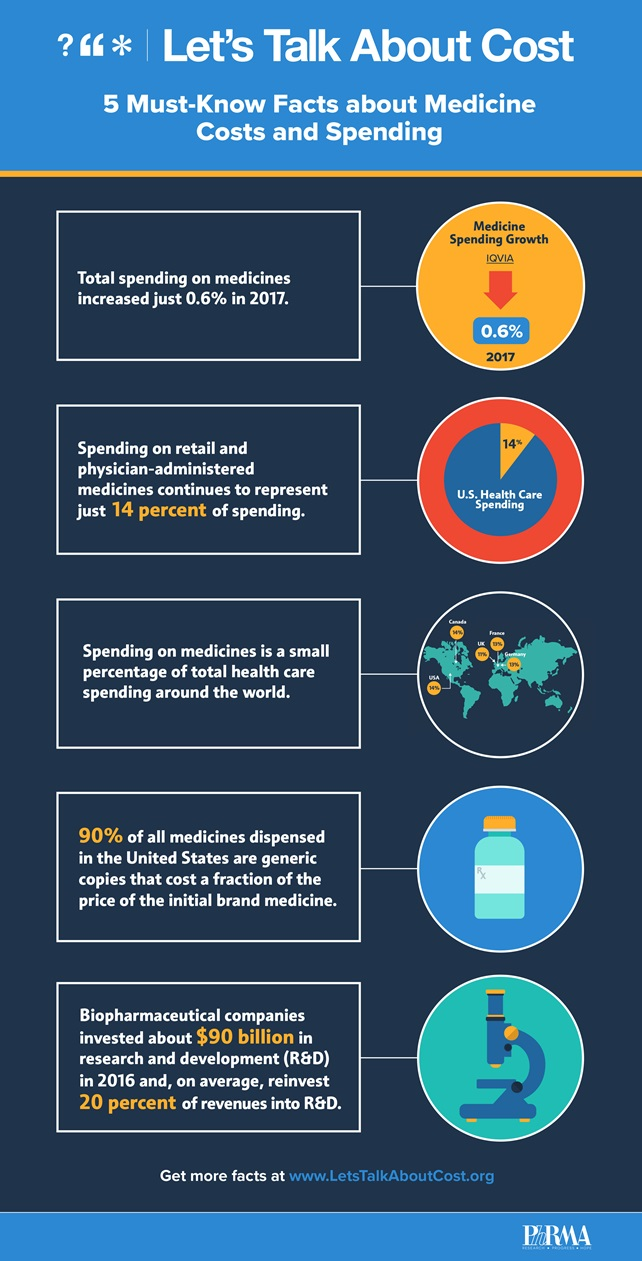 5 facts about medicine costs and spending