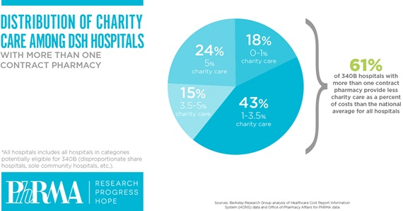Distribution of charity care among hospitals