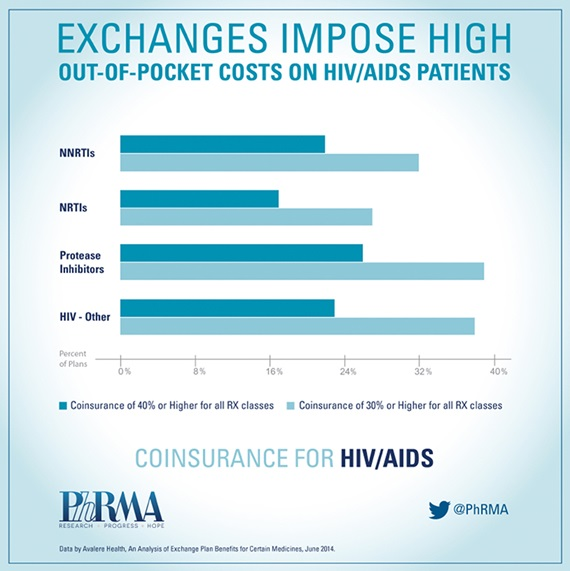 exchanges impose high out of pocket costs