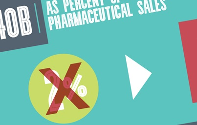 340B As Percent of Pharmaceutical Sales